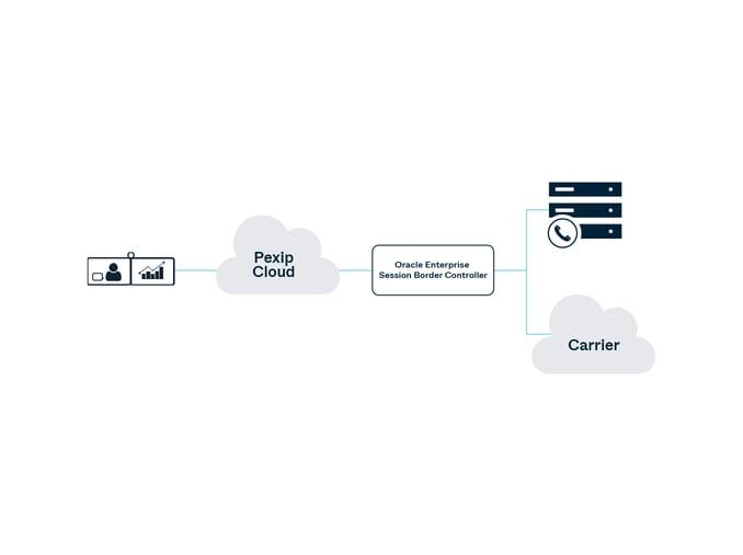 210917-BYOC-Pexip-Oracle-diagram
