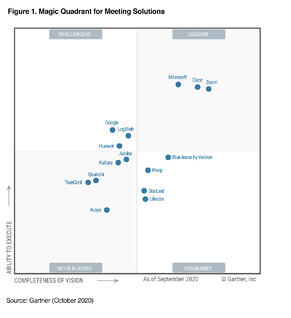 Gartner magic quadrant grid 2020
