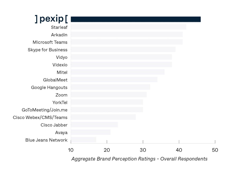 NPS Pexip Graph