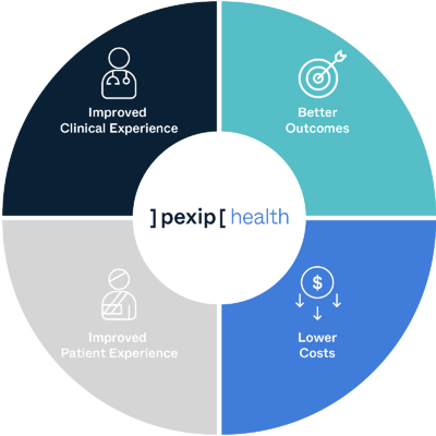quadruple-aim-pexip-health-new