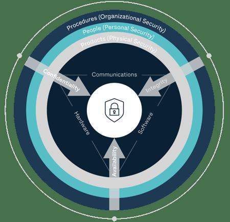 security-cia-triad